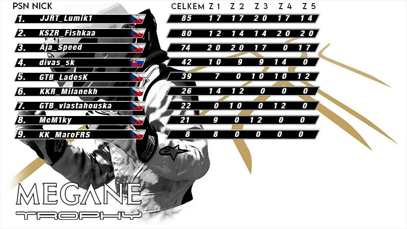 Points Megane Trophy 800x450