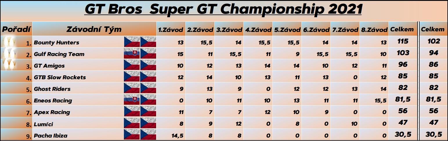 Super GT Finále