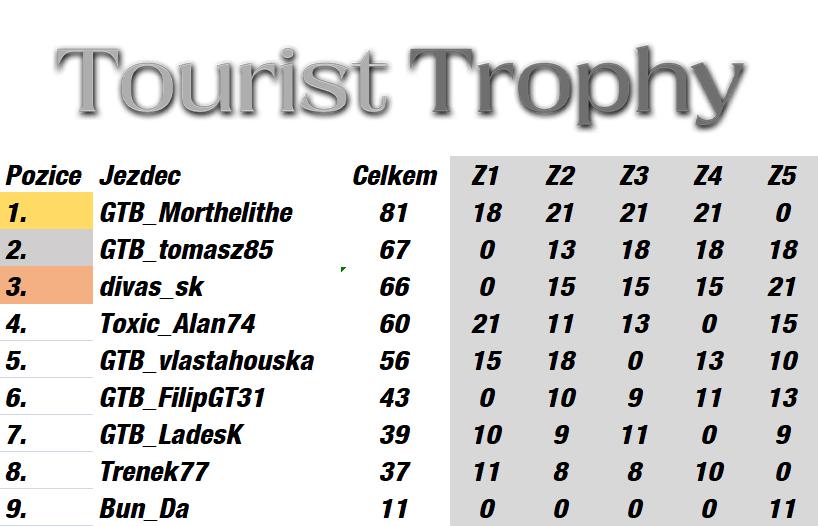 Tourist Trophy Finálne Výsledky